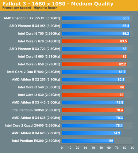 The Rest of Clarkdale: Intel's Pentium G6950 Core i5 650/660/670