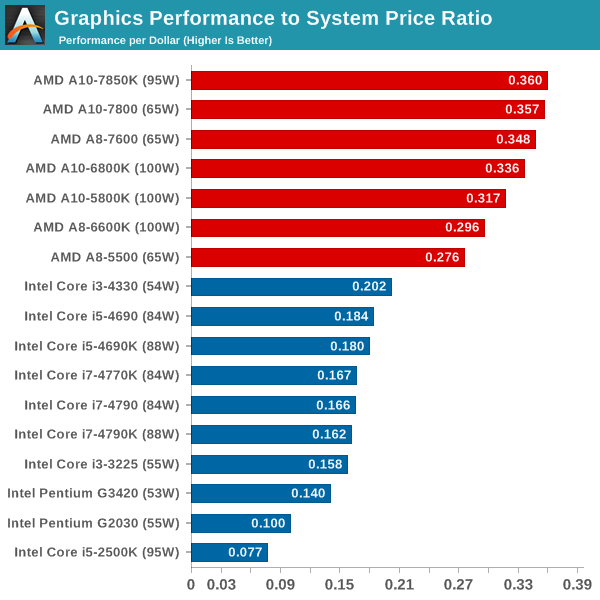 State of the part cpus cheap pc hardware news rumors