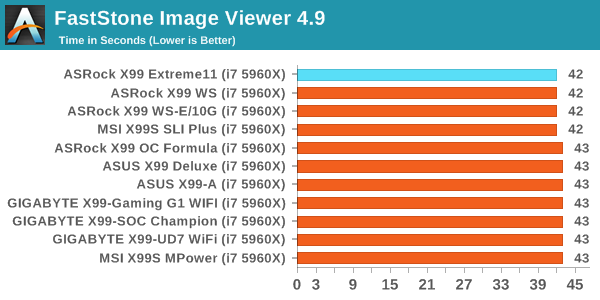 ASRock X99 WS-E/10G Motherboard Review: Dual 10GBase-T for