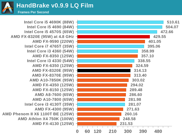 Amd Fx 8320e Cpu Review The Other 95w Vishera Cheap Pc Hardware News Rumors