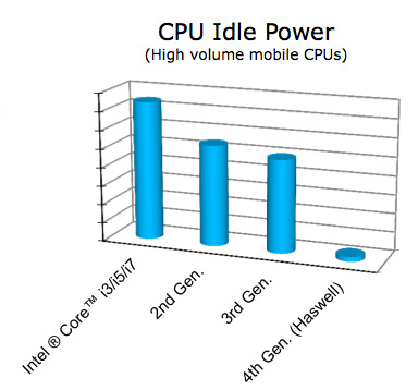 Intel's Haswell Architecture Analyzed: Building a New PC and