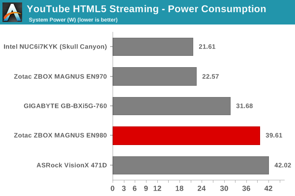 YouTube Streaming - HTML5: Power Consumption