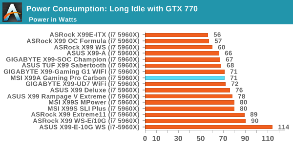 Power Consumption: Long Idle with GTX 770