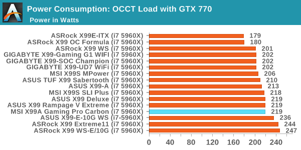 Power Consumption: OCCT Load with GTX 770