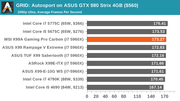 GRID: Autosport on ASUS GTX 980 Strix 4GB ($560)