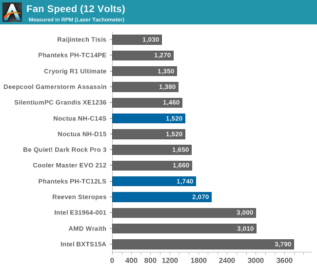 Fan Speed (12 Volts)