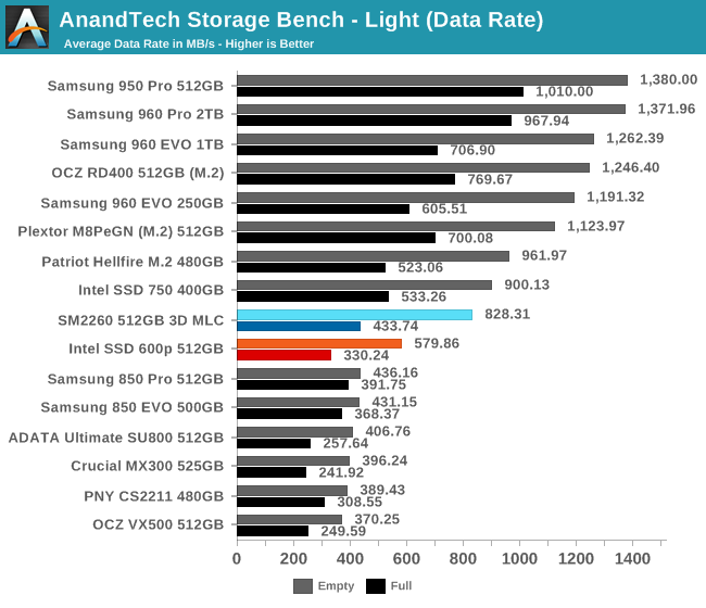 AnandTech Storage Bench - Light (Data Rate)