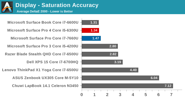 Display - Saturation Accuracy