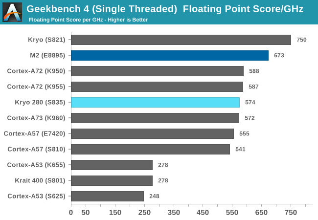 Geekbench 4 (Single Threaded)  Floating Point Score/GHz