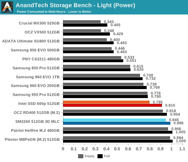 Previewing Silicon Motion SM2260 NVMe Controller With 3D